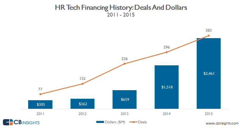 HRテック Financing History