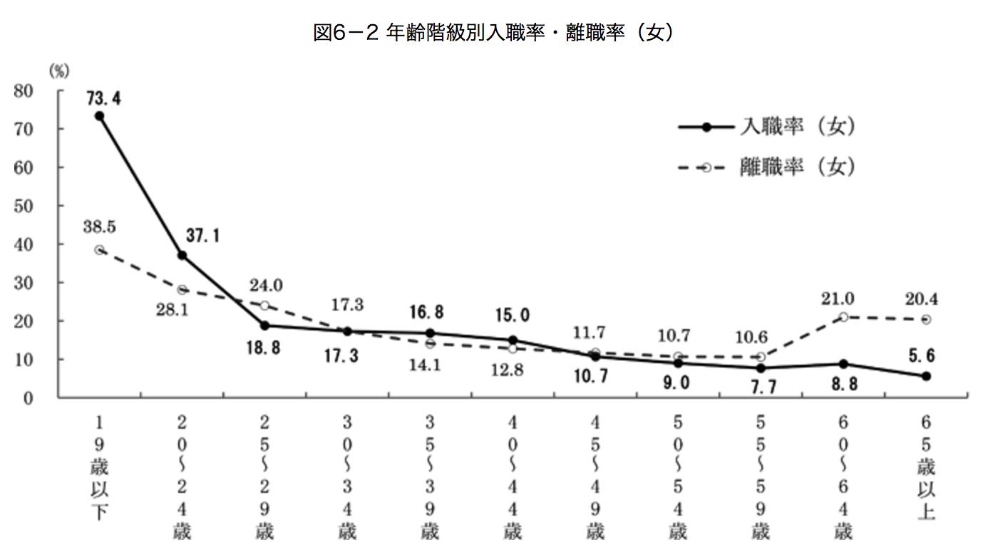 女性の離職率