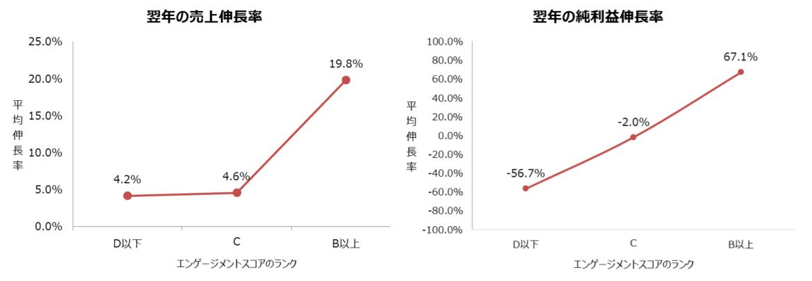 翌年の売上伸長率