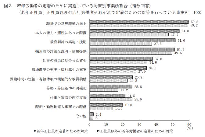若年労働者定着のために実施している対策別事業所割合
