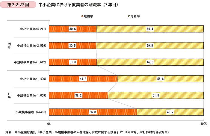 中小企業に置ける就業者の離職率(3年目)