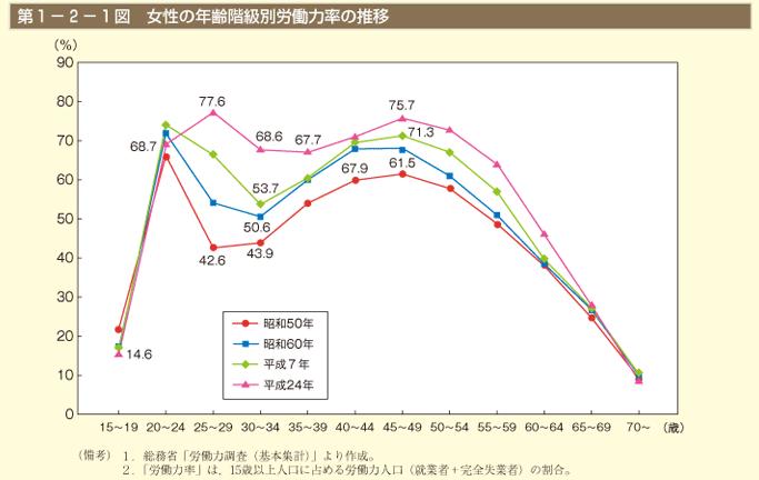 年齢階級別労働力率の推移