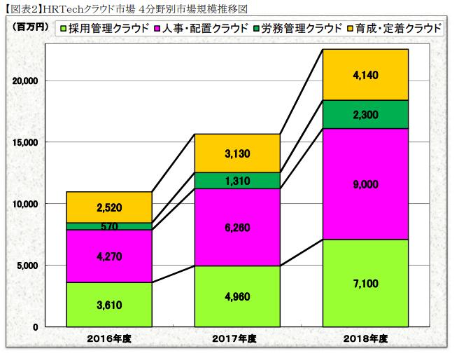 市場規模(日本)