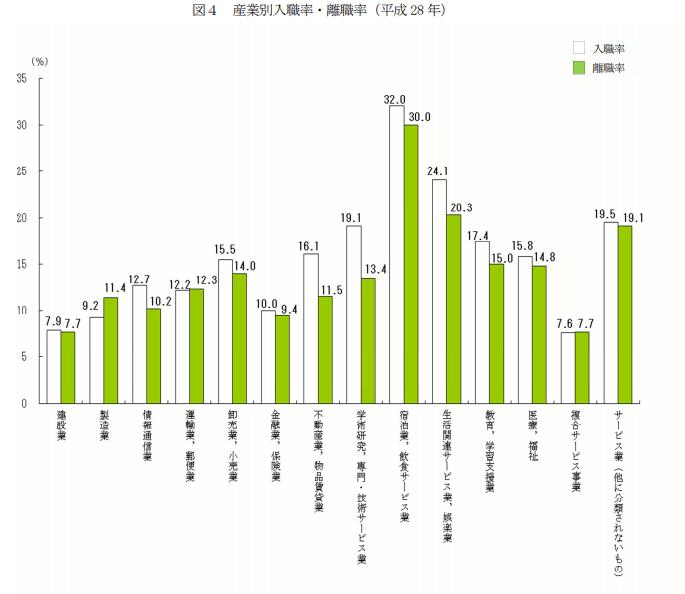 産業別入職率・離職率(平成28年)