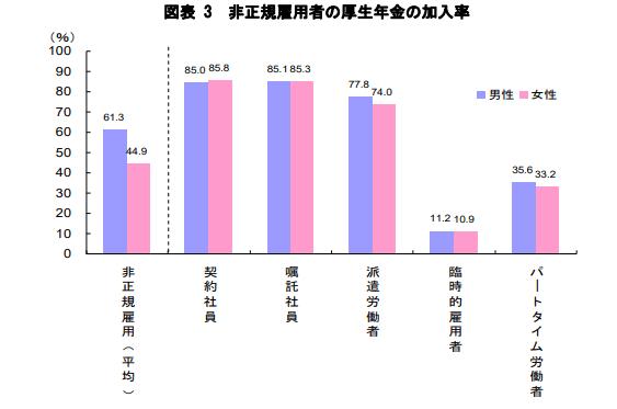 厚生年金の加入率