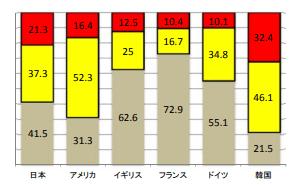 長時間労働者の構成比(週当たりの労働時間)