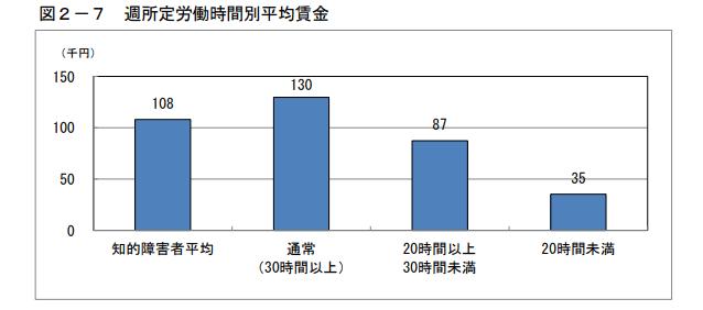週所定労働時間別平均賃金(知的障害)