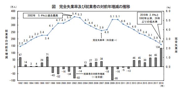 完全失業率および就業者の対前年増減の推移