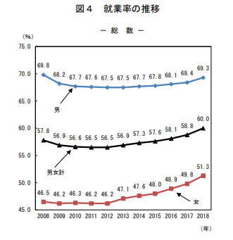 就業率の推移