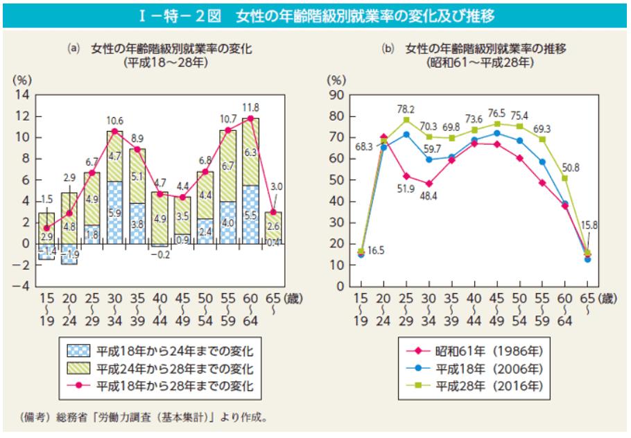 女性の年齢階級別就業率の変化及び推移