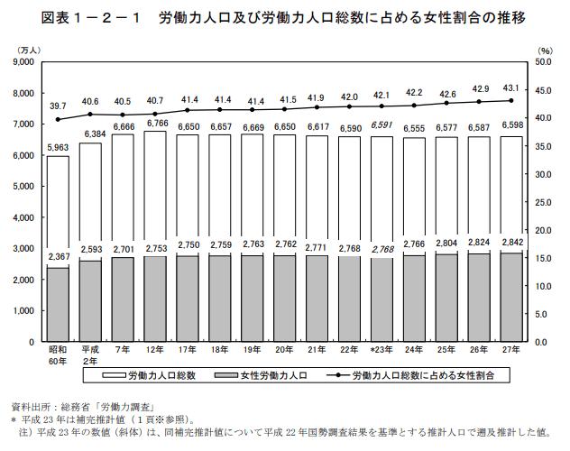 労働力人口及び労働力人口に占める女性割合の推移