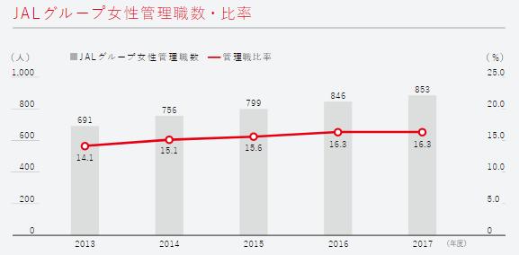 JALグループ女性管理職数・比率