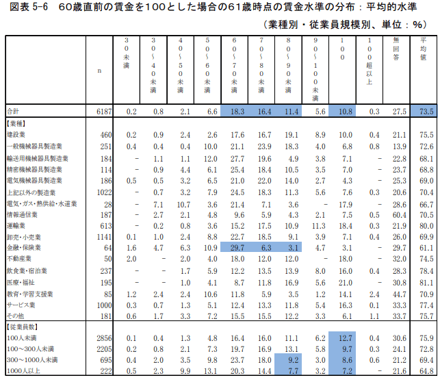 60歳直前の賃金を100とした場合の61歳時点の賃金水準の分布:平均的水準