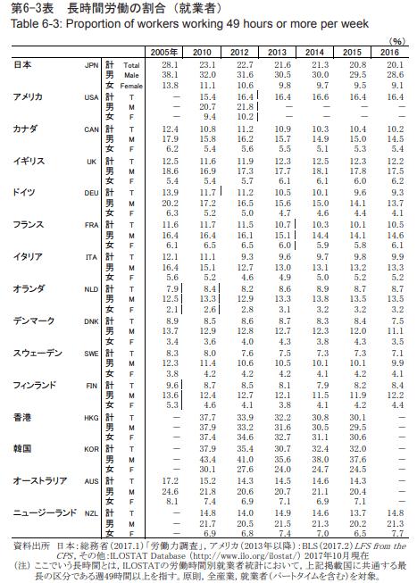 長時間労働の割合(就業者)