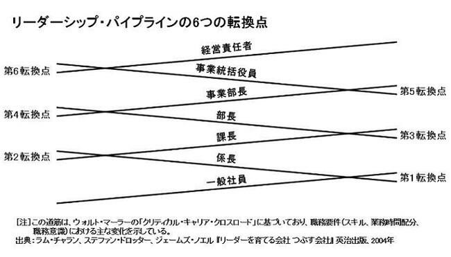 リーダーシップ・パイプラインの6つの転換点