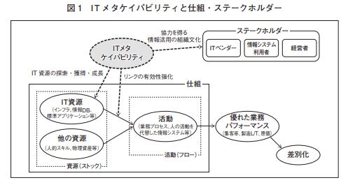 ITメタケイパビリティと仕組・ステークホルダー