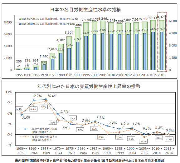 日本の労働生産性の推移
