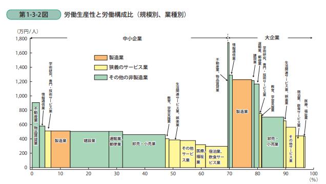 労働生産性絵と労働構成比(規模別、業種別)