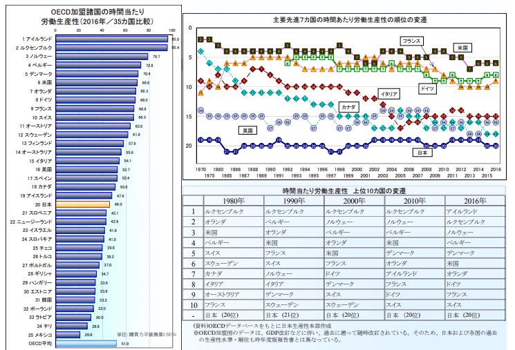 時間あたりの労働生産性と国際比較