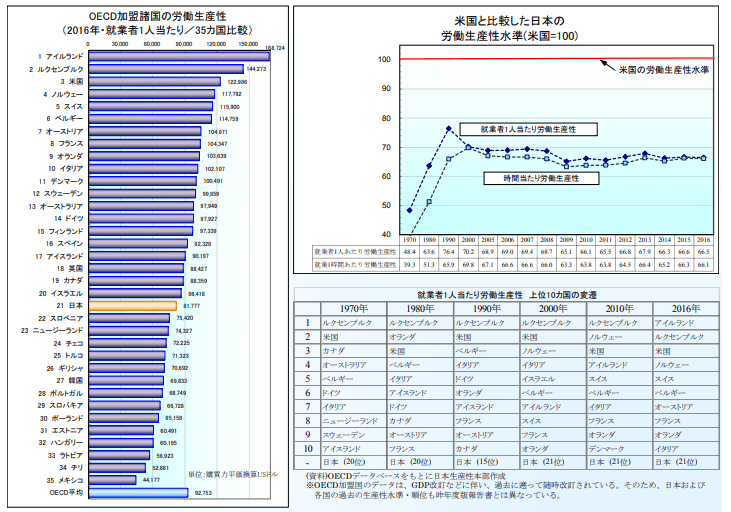 労働者あたりの労働生産性と国際比較