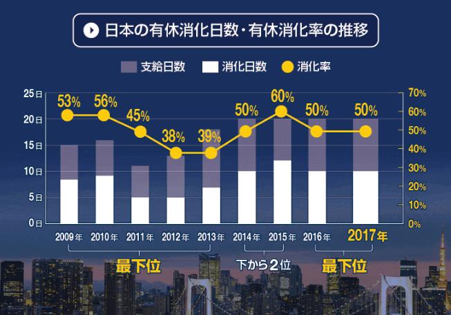 日本の有給消化日数・有給消化率の推移