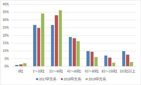 プレエントリー社数の経年比較