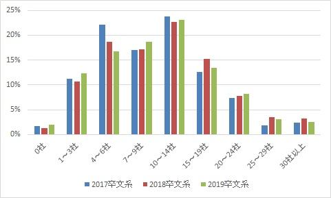 面接社数の経年比較