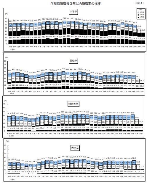 学歴別就職後3年以内離職率の推移