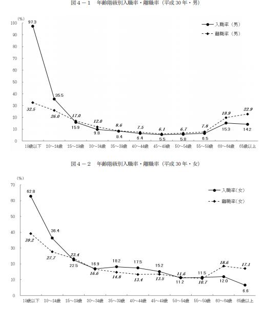 年齢階級別入職率・離職率