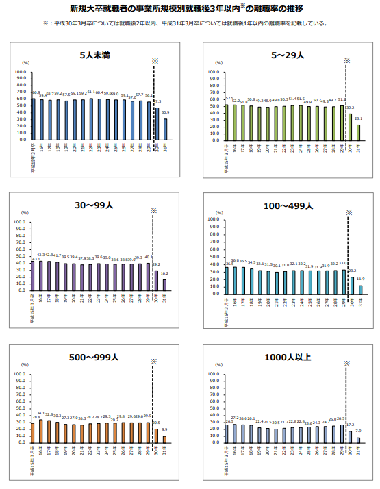 新規大卒就職者の事業所規模別3年以内の離職率の推移