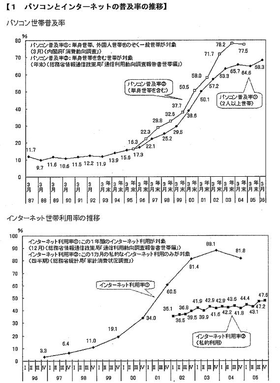 パソコンとインターネットの普及率の推移