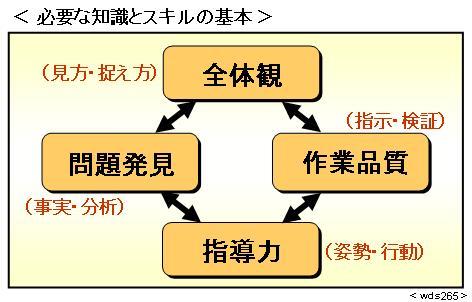 いま、「プロジェクト管理」に何が求められているか