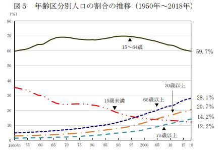 年齢区分別人口の割合の推移