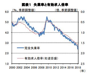 失業率と有効求人倍率