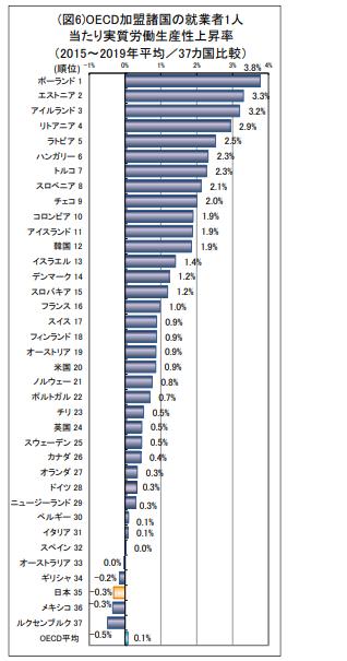 OECD加盟諸国の就業者1人当たり実質労働生産性上昇率