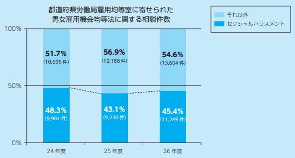 男女雇用機会均等法に関する相談件数