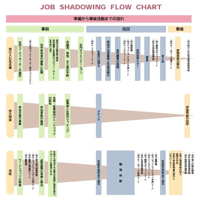 JOB SHADOWING FLOW CHART