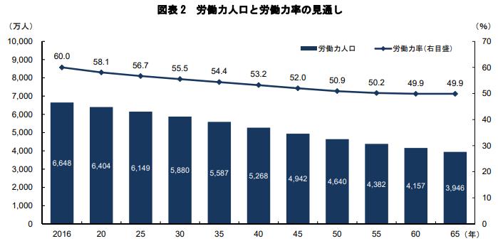 労働力人口と労働力率の見通し